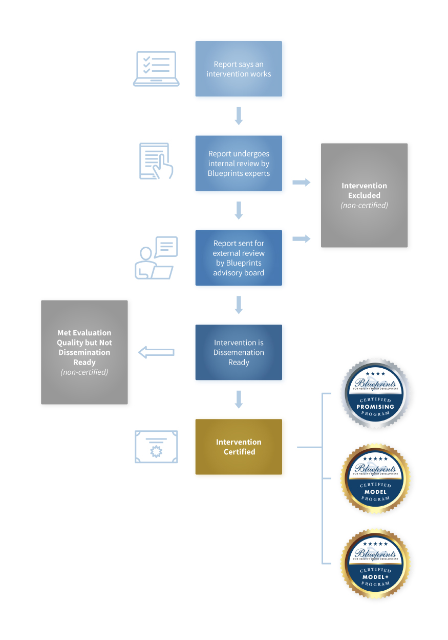 Blueprints Review Process schematic